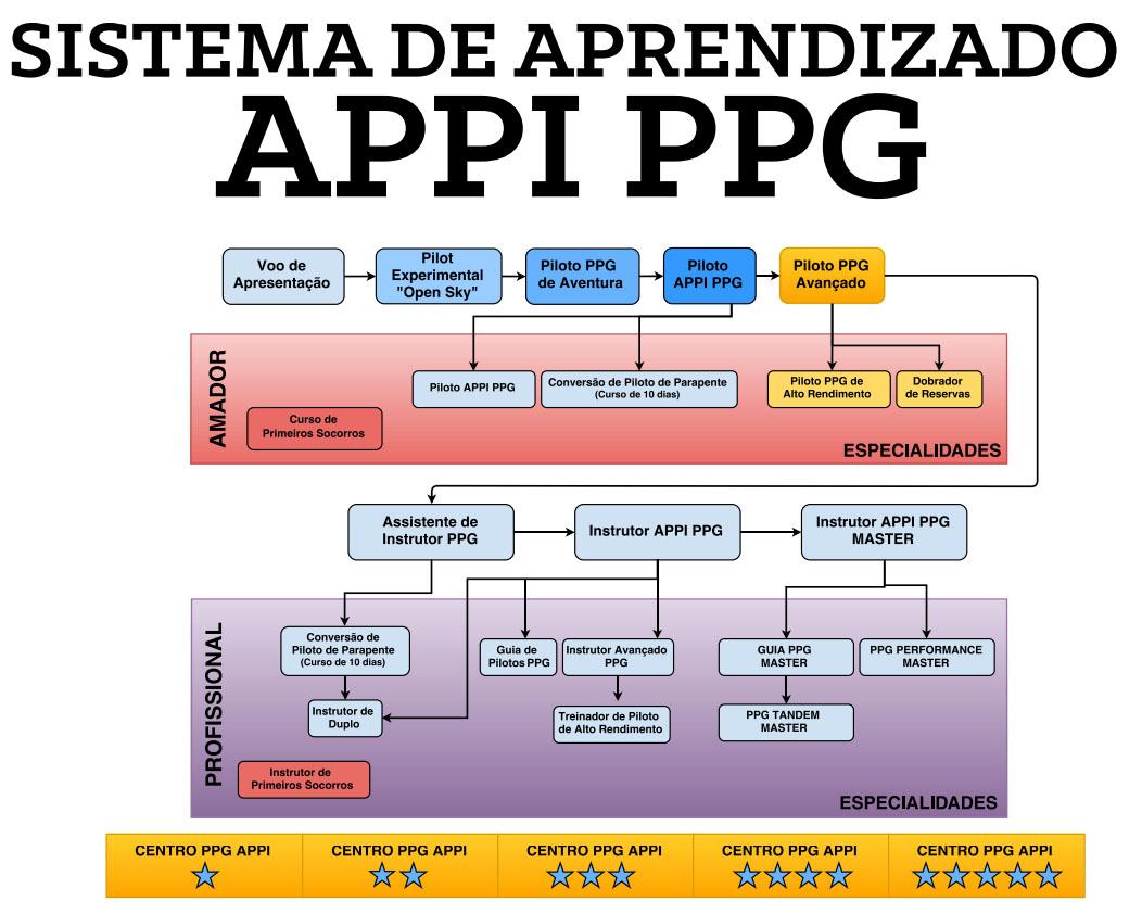 Diagrama de aprendizado APPI PPG